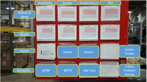 OEE Metric Board by Advanced Process Optimization
