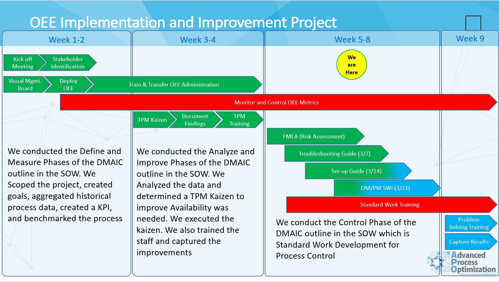 smed template - download gantt chart for 5s implementation gantt chart